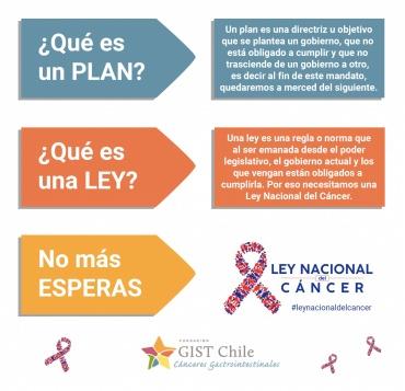 """Participación de GIST Chile en redes sociales #leynacionaldelcancer"""